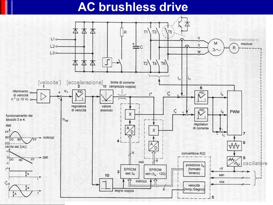 AC brushless drive [velocita'] [accelerazione] oscillatore